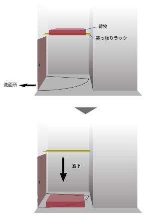 状況の図解