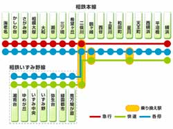相鉄サイト内の路線図